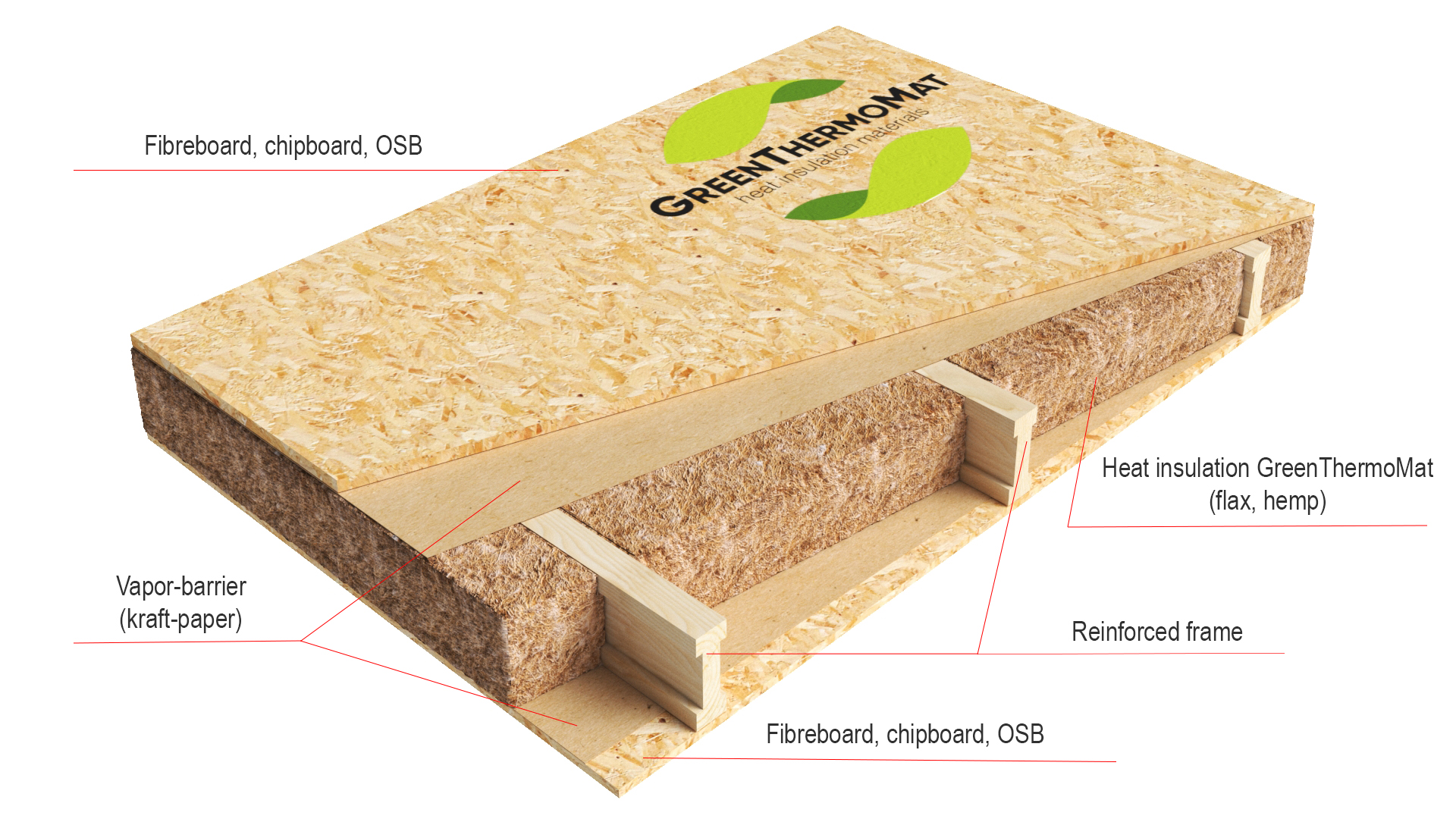 Interfloor insulation scheme