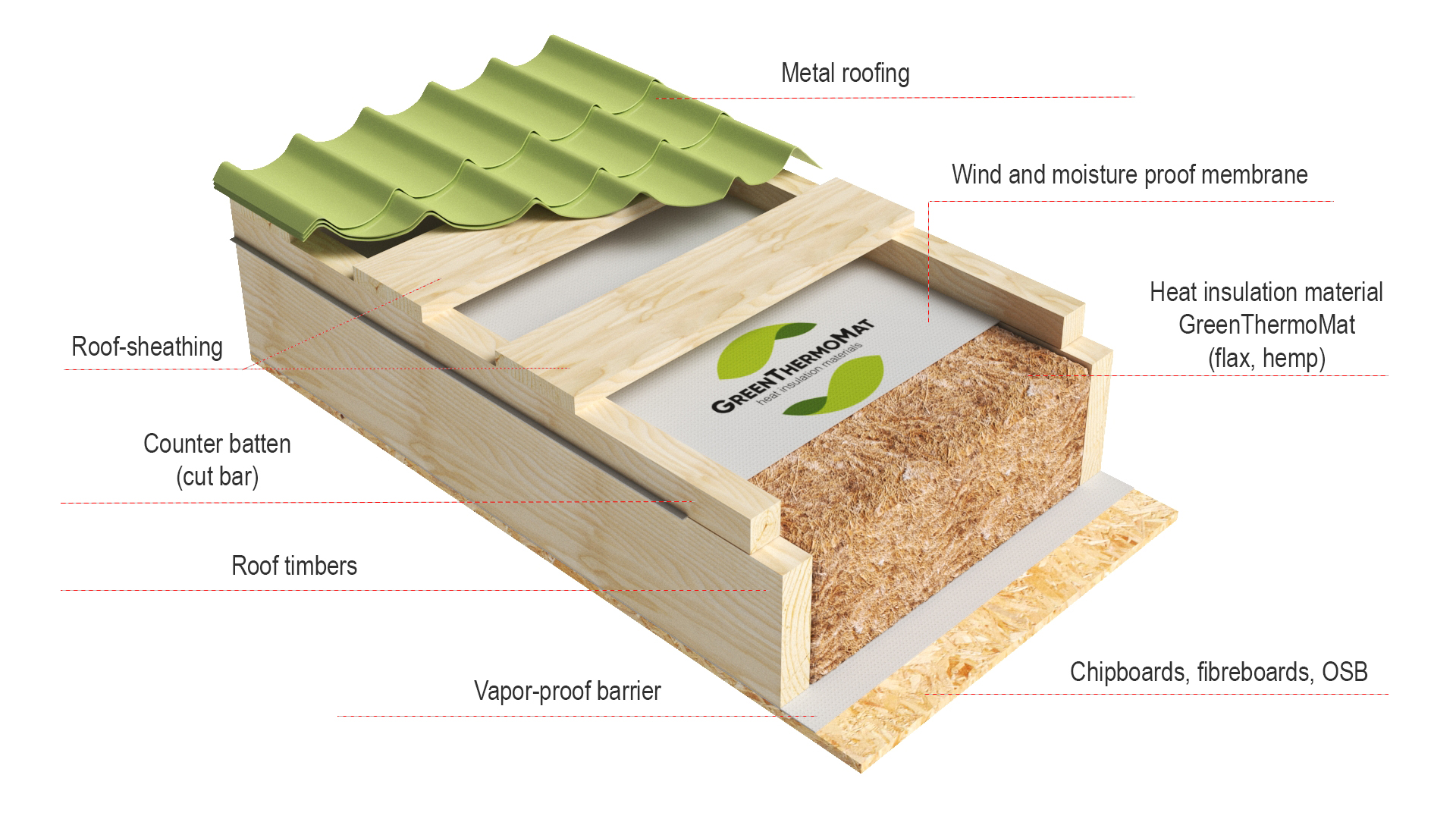 Roof insulation scheme